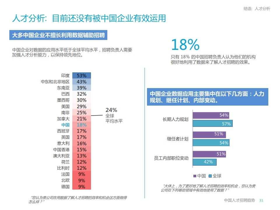 LinkedIn2015年中国人才招聘趋势报告_031