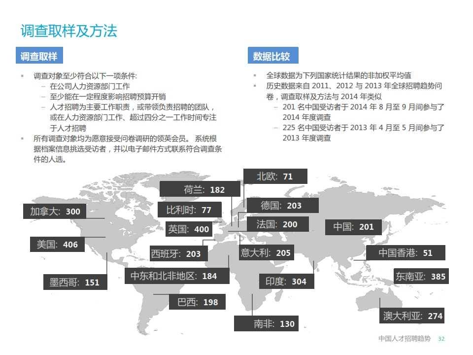 LinkedIn2015年中国人才招聘趋势报告_032