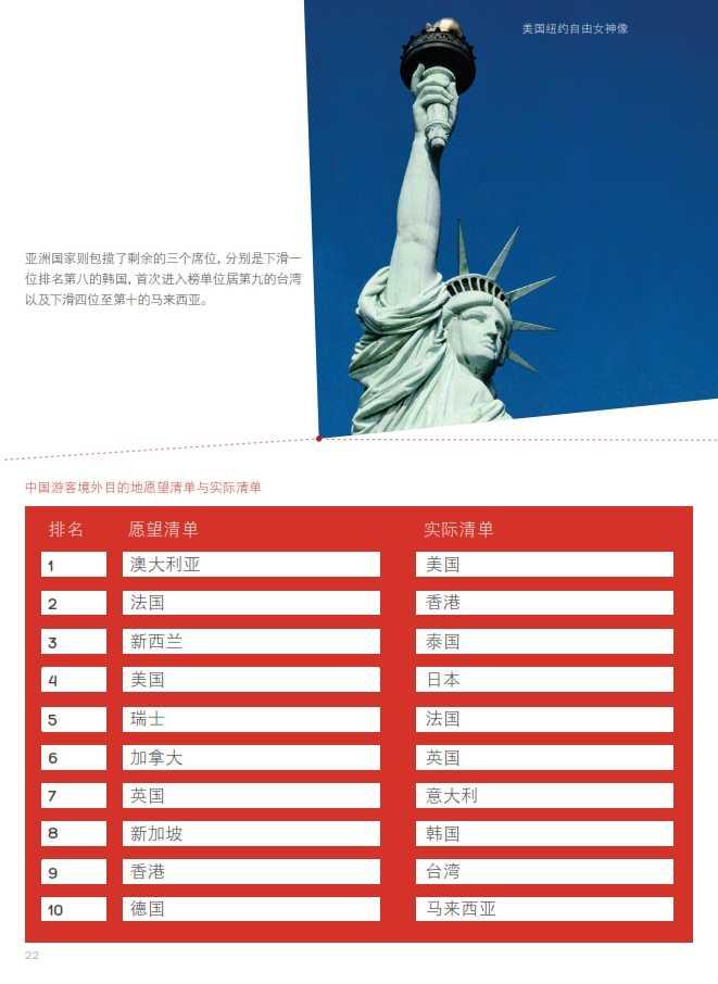 中国游客境外旅游调查报告2014_023