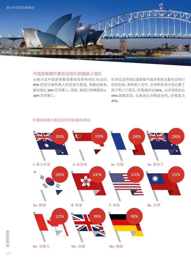 中国游客境外旅游调查报告2014_024