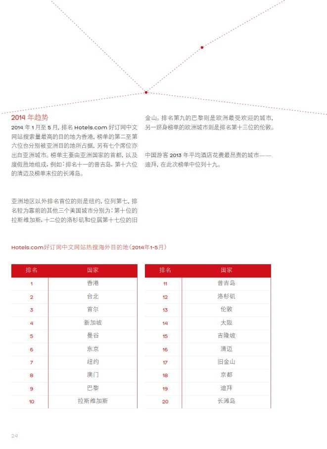 中国游客境外旅游调查报告2014_025
