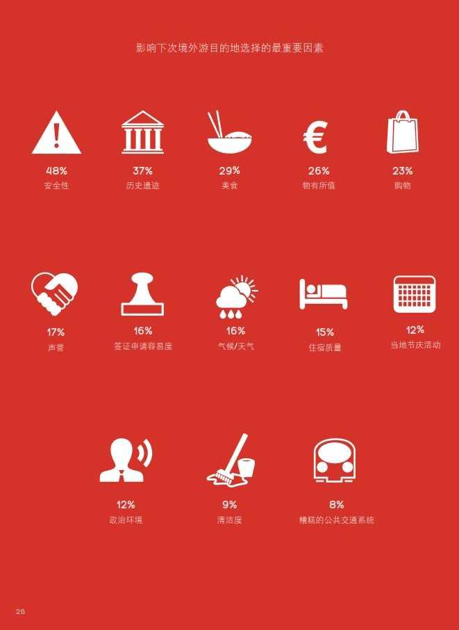 中国游客境外旅游调查报告2014_027