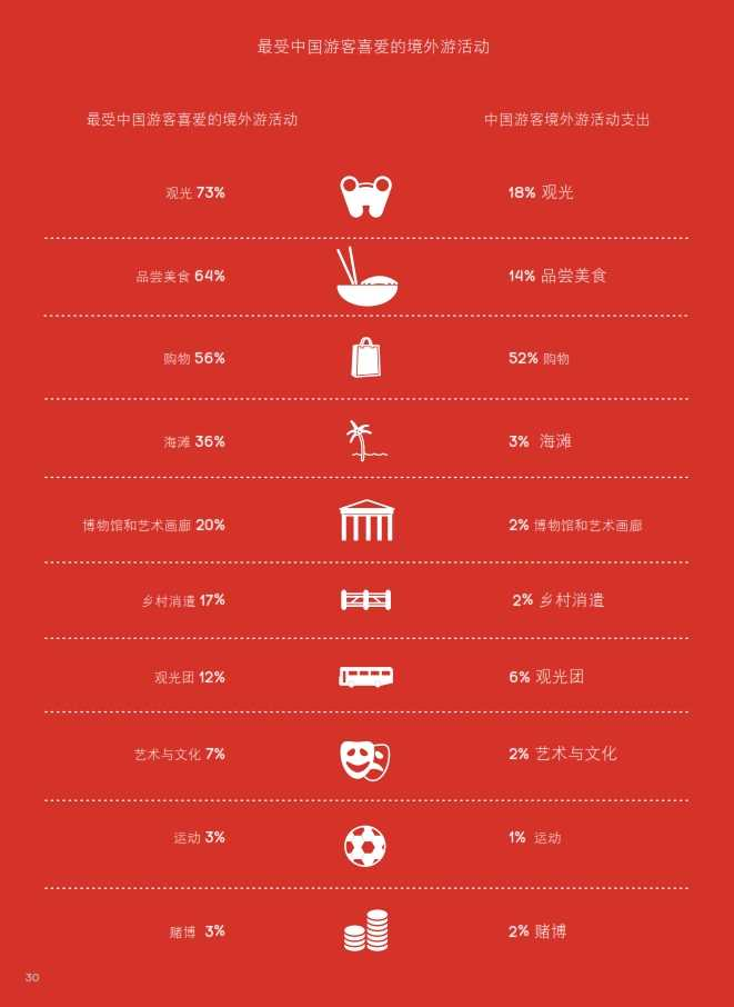 中国游客境外旅游调查报告2014_031