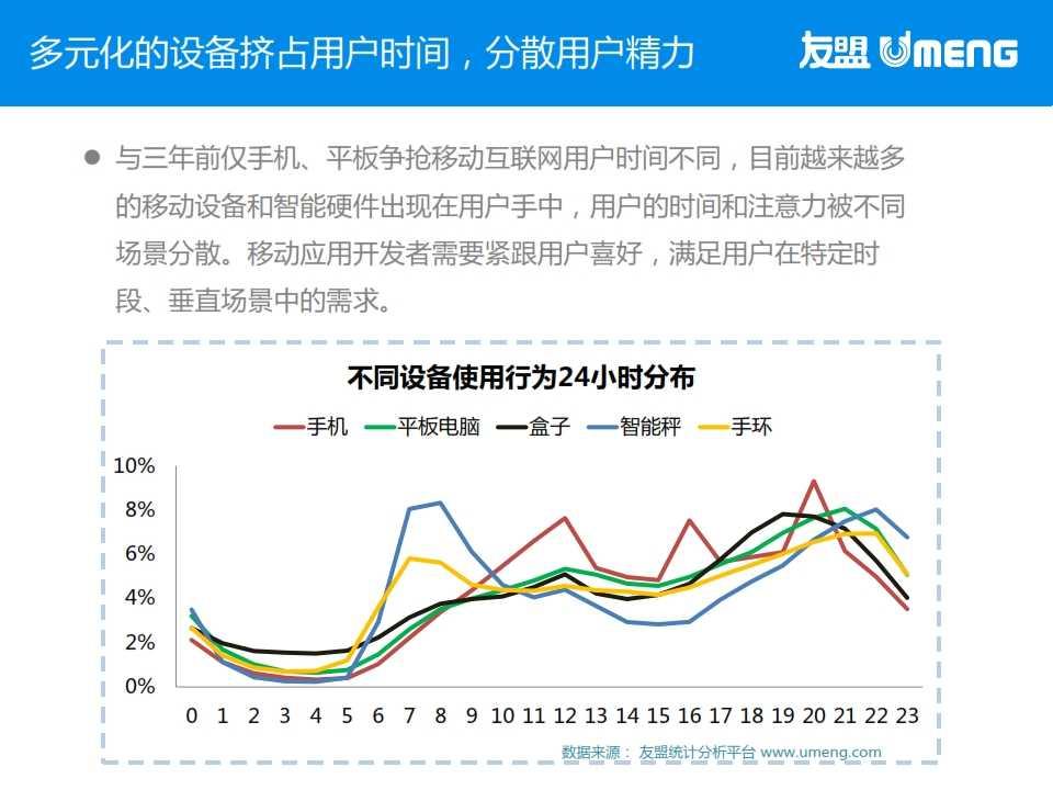 友盟:2015年3月度移动互联网趋势报告_004
