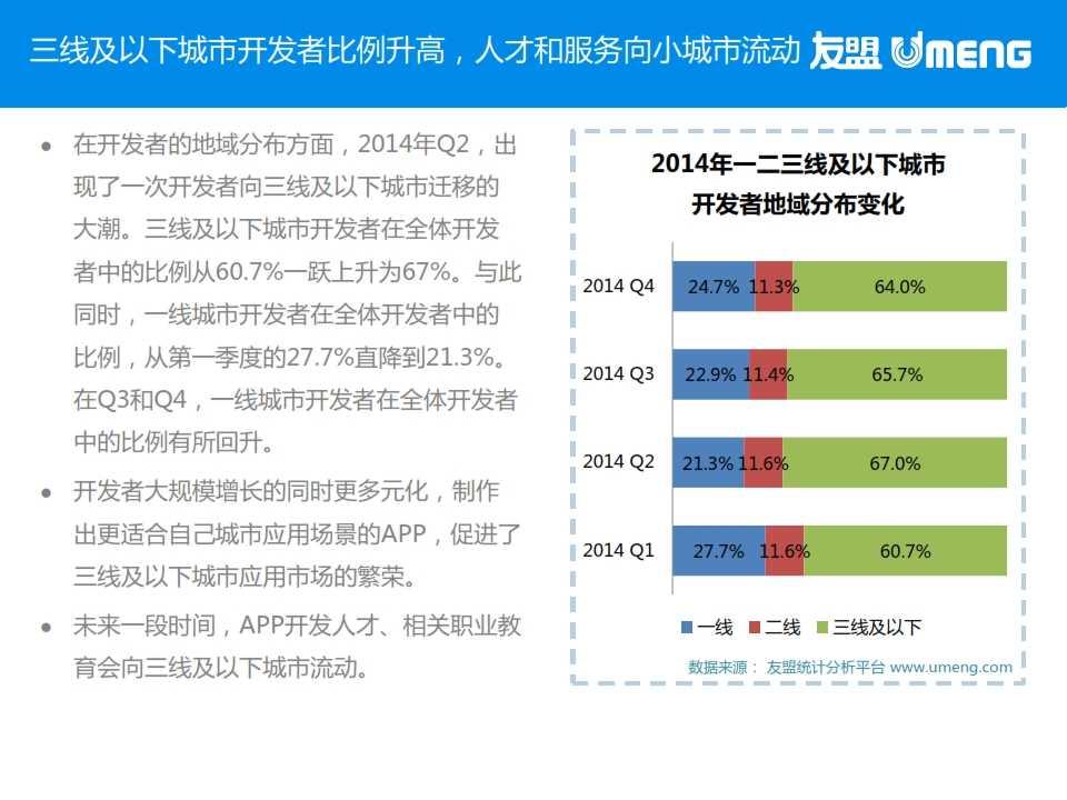 友盟:2015年3月度移动互联网趋势报告_005