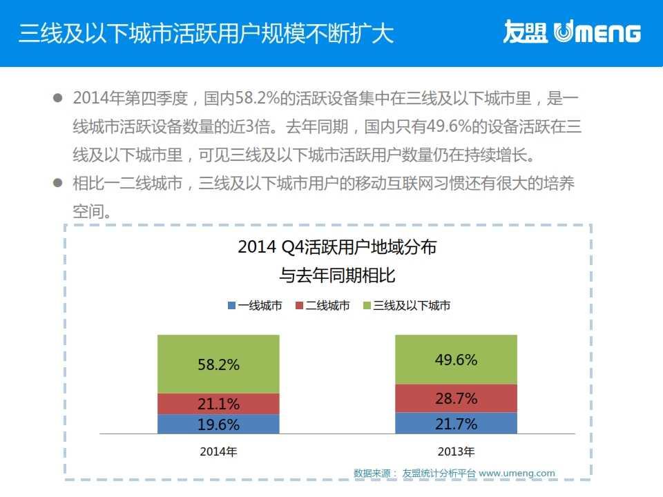 友盟:2015年3月度移动互联网趋势报告_006