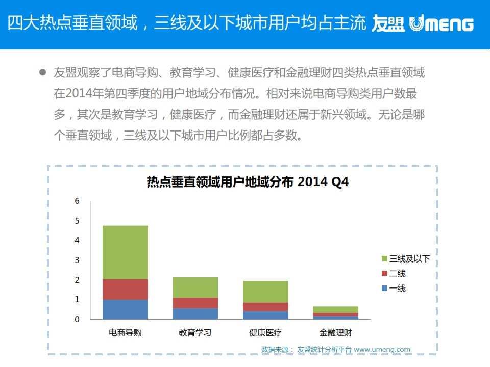 友盟:2015年3月度移动互联网趋势报告_007