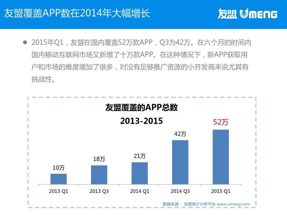 友盟:2015年3月度移动互联网趋势报告_009