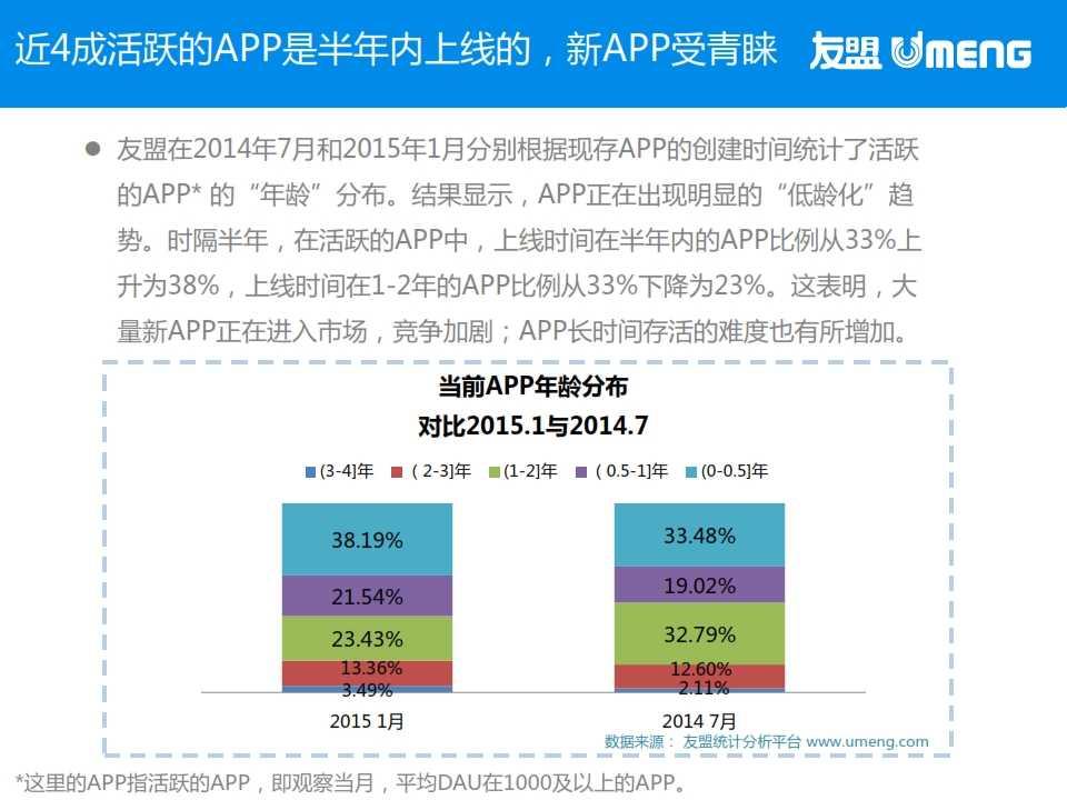 友盟:2015年3月度移动互联网趋势报告_010