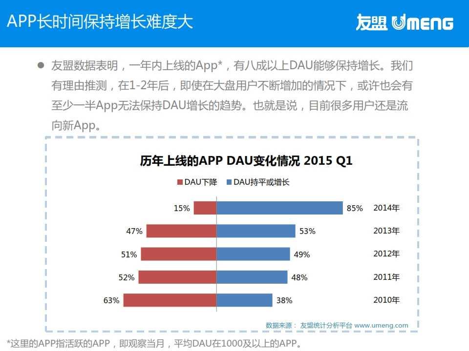 友盟:2015年3月度移动互联网趋势报告_011