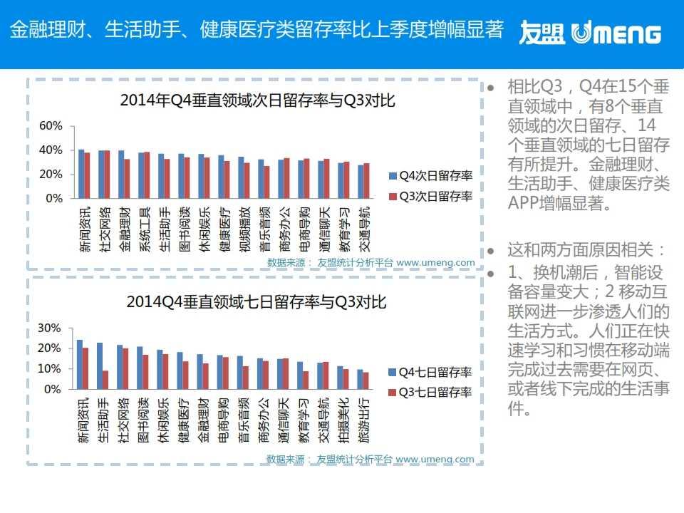 友盟:2015年3月度移动互联网趋势报告_013