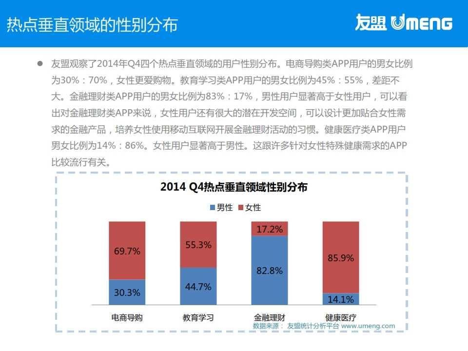 友盟:2015年3月度移动互联网趋势报告_017