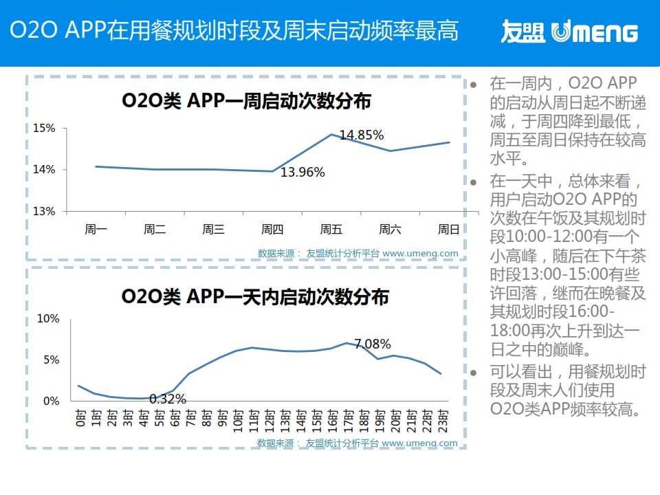 友盟:2015年3月度移动互联网趋势报告_018