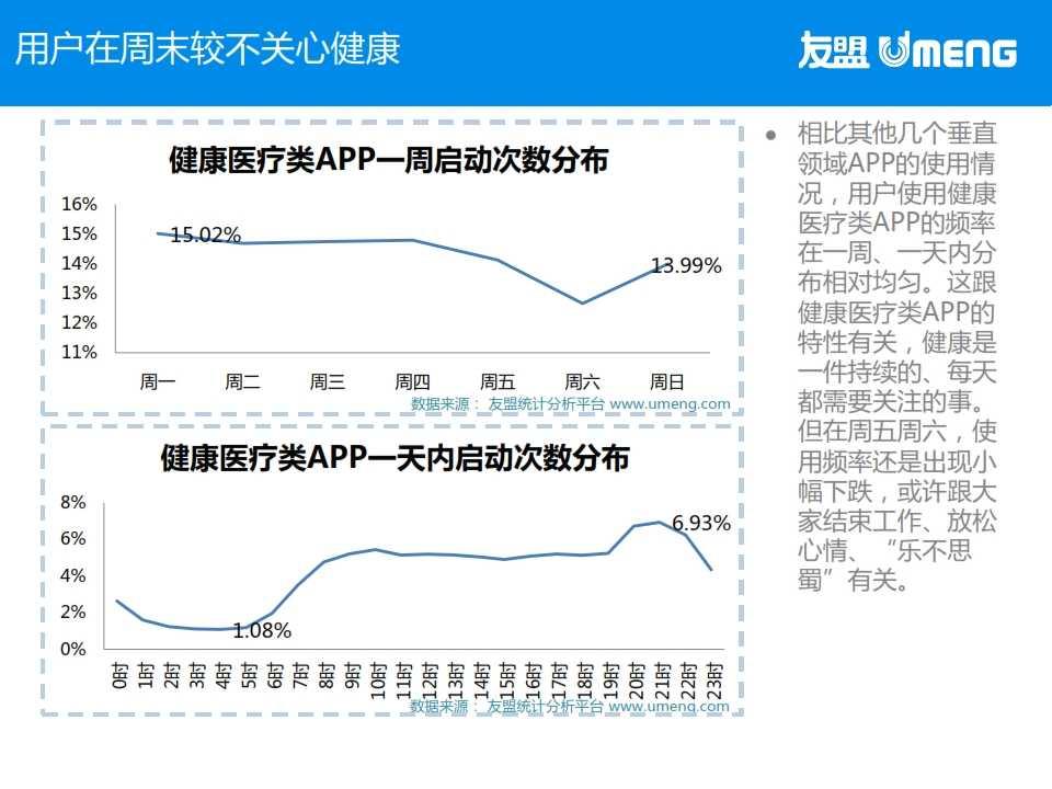 友盟:2015年3月度移动互联网趋势报告_020