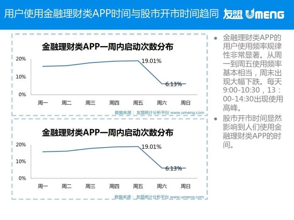 友盟:2015年3月度移动互联网趋势报告_022