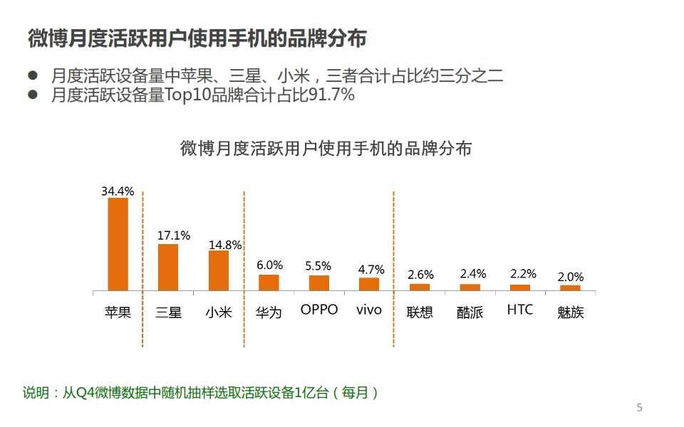 微博:2014年Q4智能手机微报告_005
