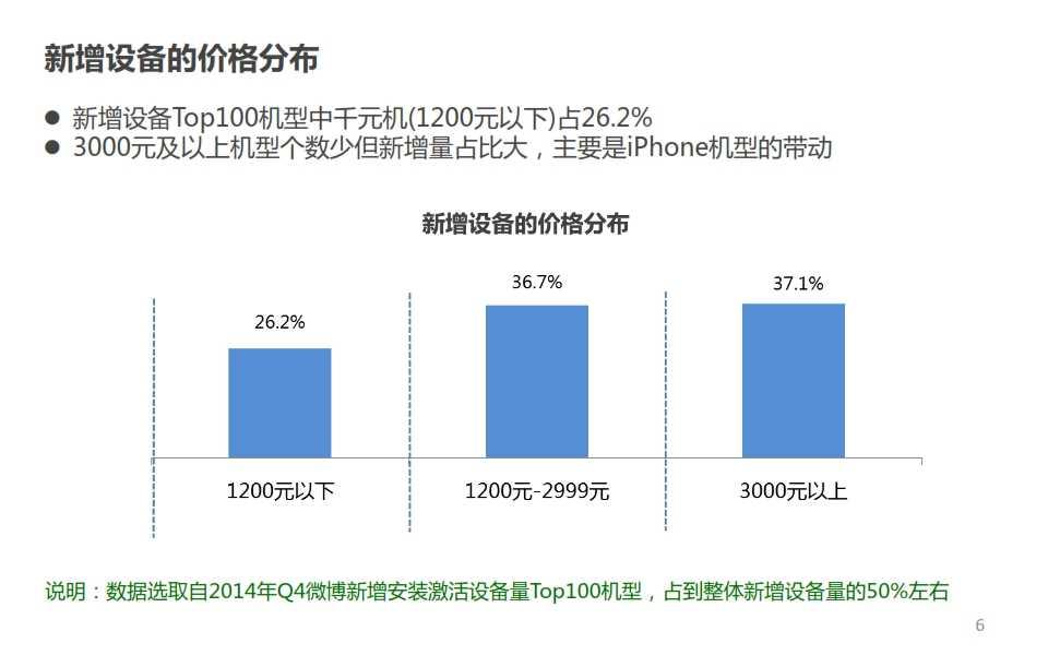 微博:2014年Q4智能手机微报告_006