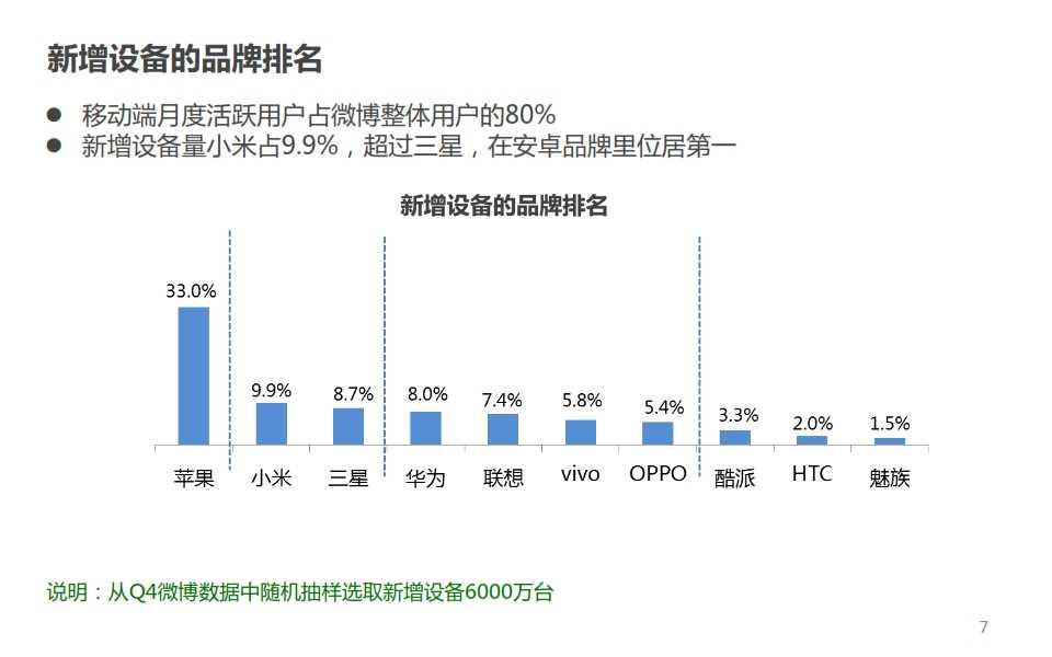微博:2014年Q4智能手机微报告_007