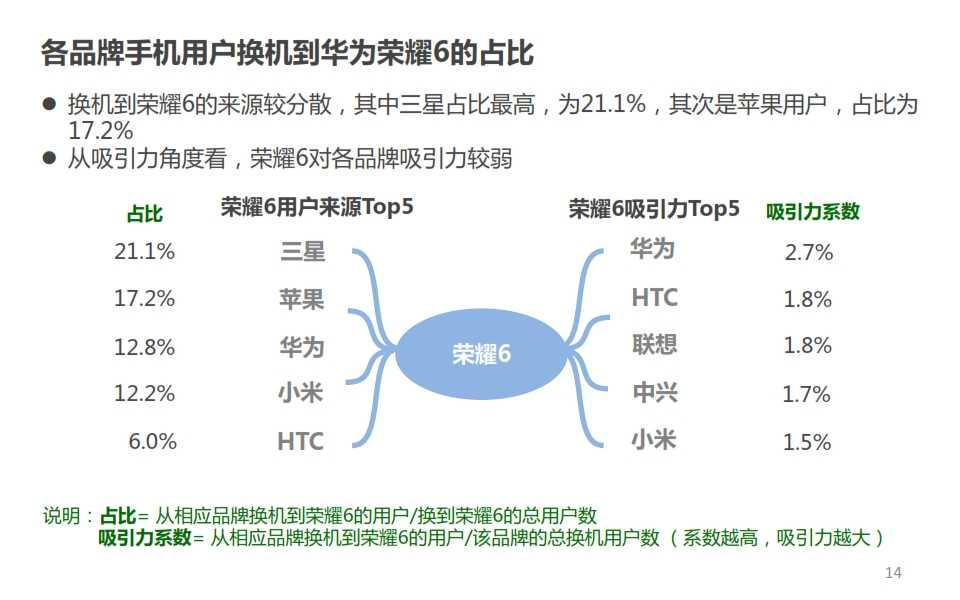 微博:2014年Q4智能手机微报告_014