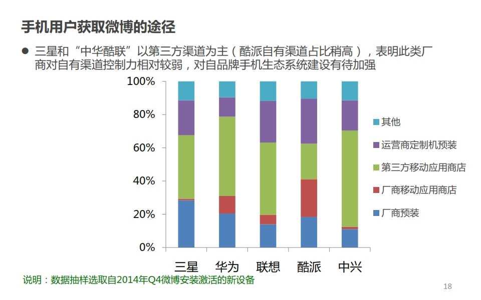 微博:2014年Q4智能手机微报告_018