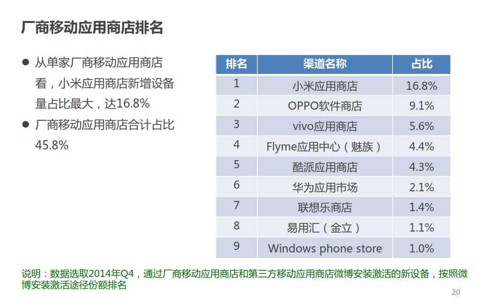 微博:2014年Q4智能手机微报告_020