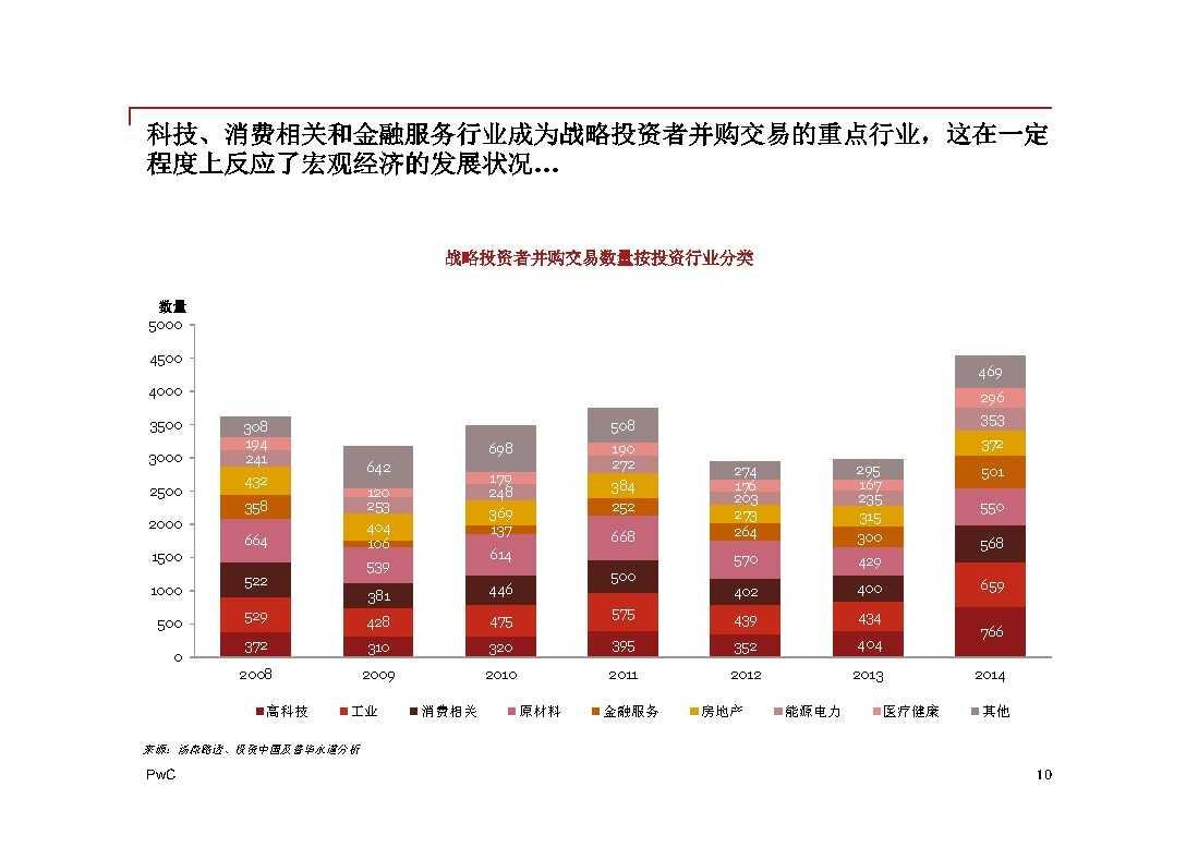 普华永道:2014年中国地区企业并购回顾与2015年前瞻 -10
