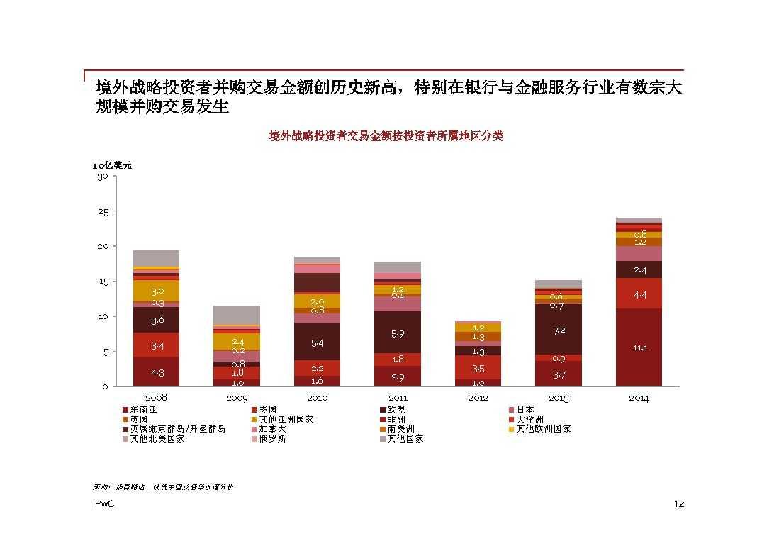 普华永道:2014年中国地区企业并购回顾与2015年前瞻 -12