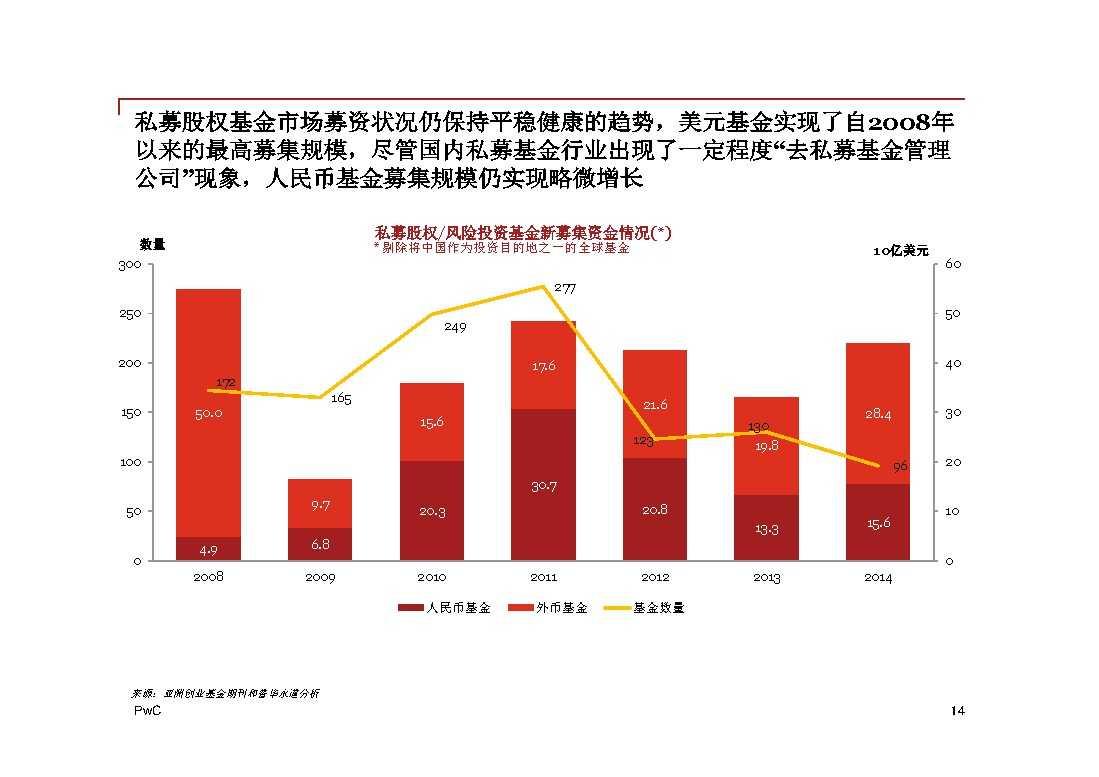 普华永道:2014年中国地区企业并购回顾与2015年前瞻 -14