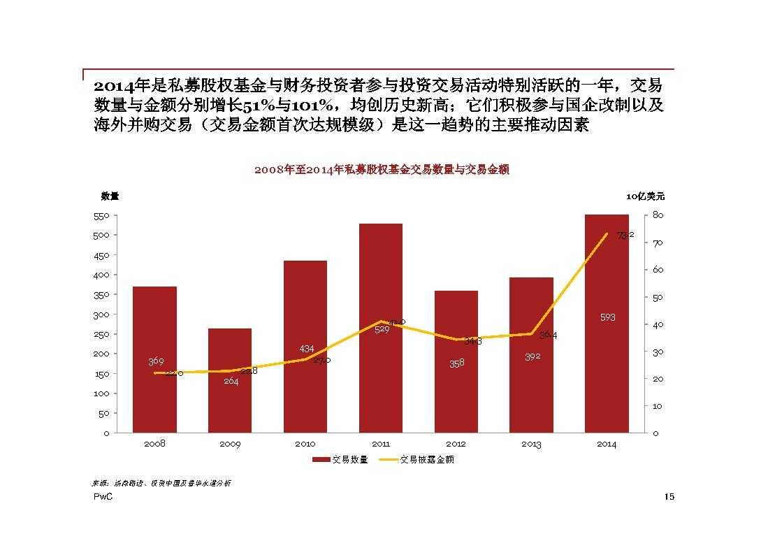 普华永道:2014年中国地区企业并购回顾与2015年前瞻 -15