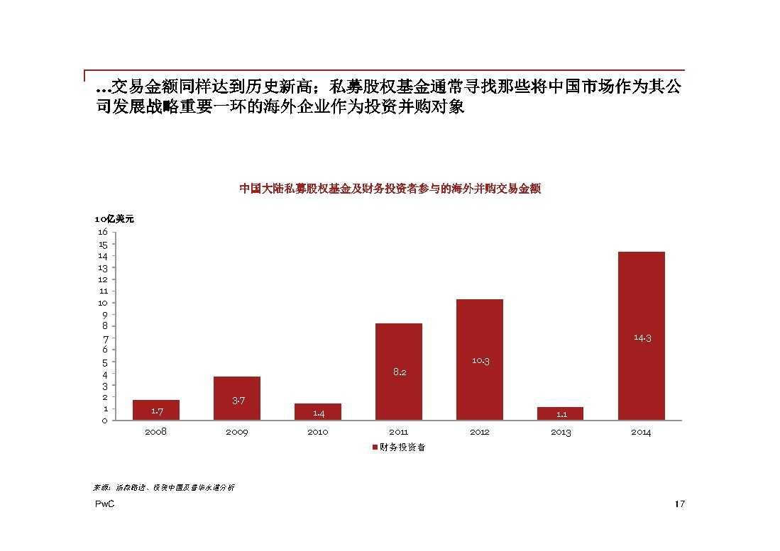普华永道:2014年中国地区企业并购回顾与2015年前瞻 -17