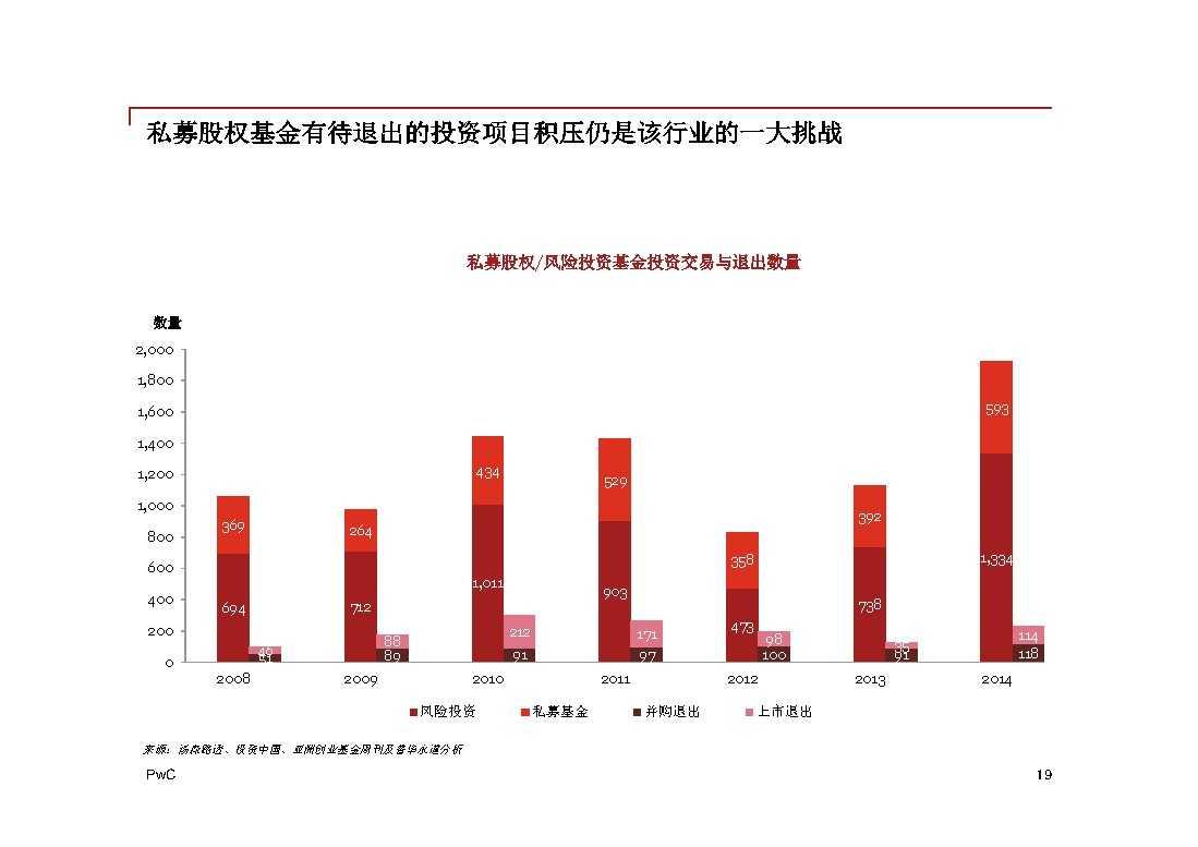 普华永道:2014年中国地区企业并购回顾与2015年前瞻 -19