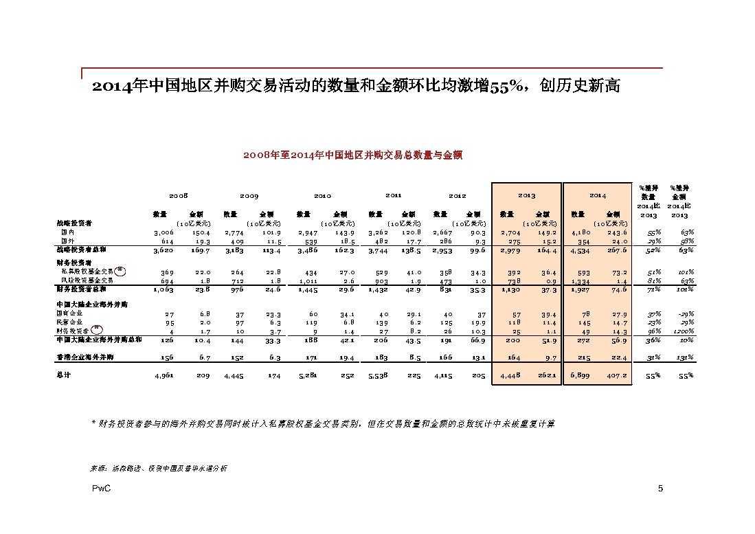 普华永道:2014年中国地区企业并购回顾与2015年前瞻 -5