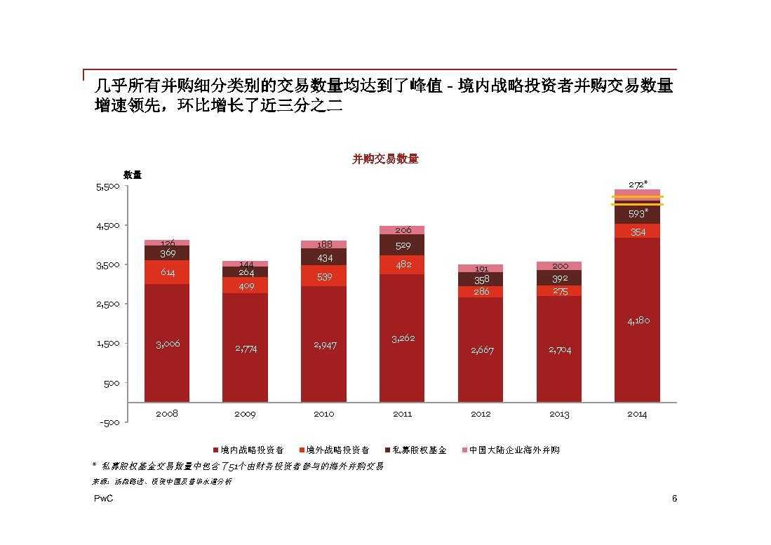 普华永道:2014年中国地区企业并购回顾与2015年前瞻 -6