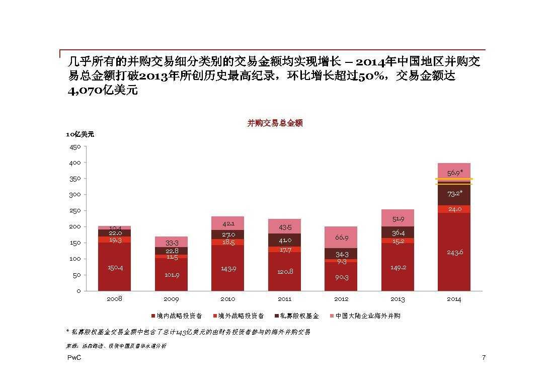 普华永道:2014年中国地区企业并购回顾与2015年前瞻 -7