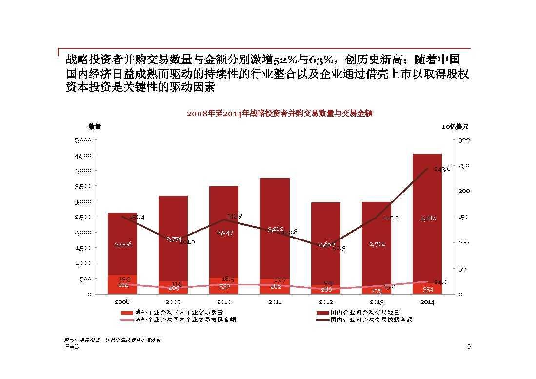 普华永道:2014年中国地区企业并购回顾与2015年前瞻 -9