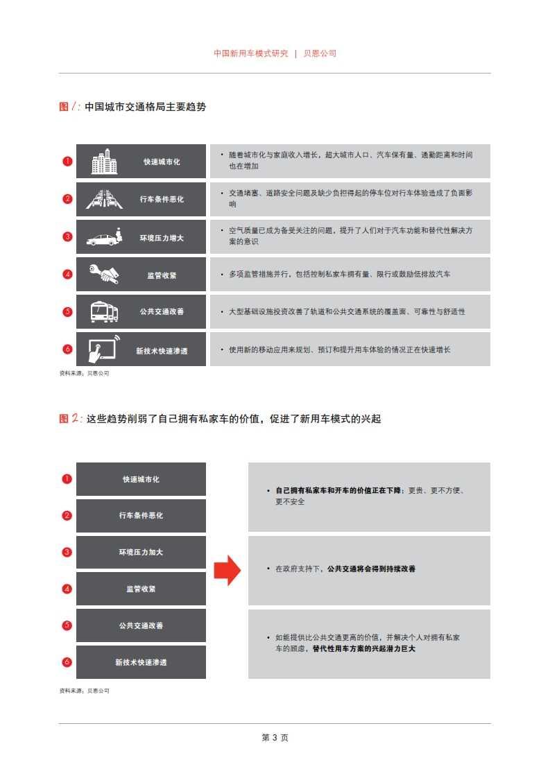 贝恩:2015年中国新用车模式研究_005