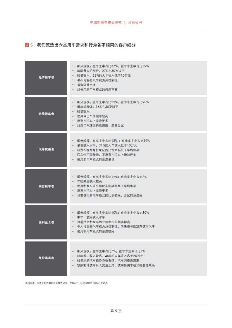 贝恩:2015年中国新用车模式研究_007