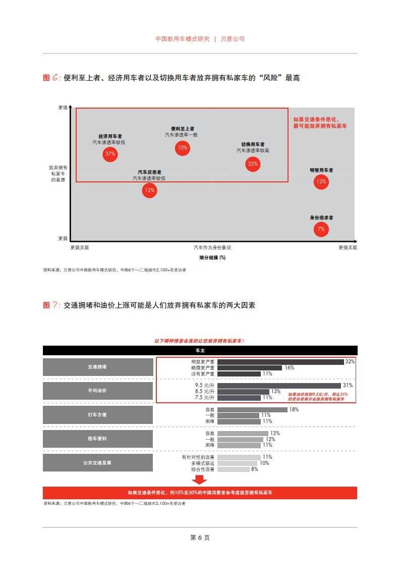 贝恩:2015年中国新用车模式研究_008