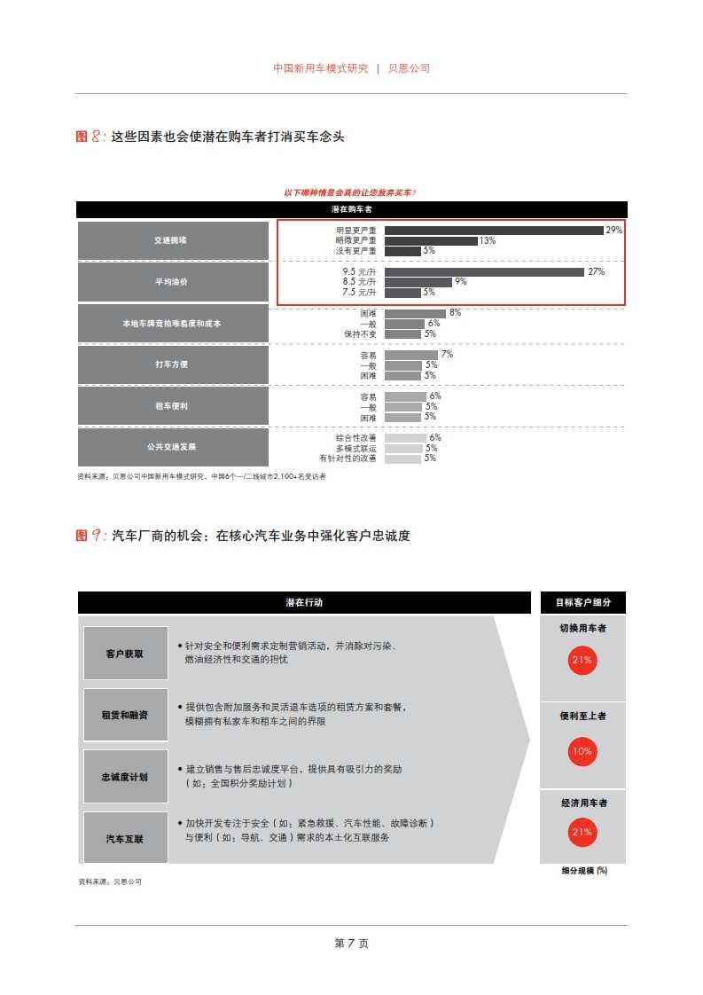 贝恩:2015年中国新用车模式研究_009
