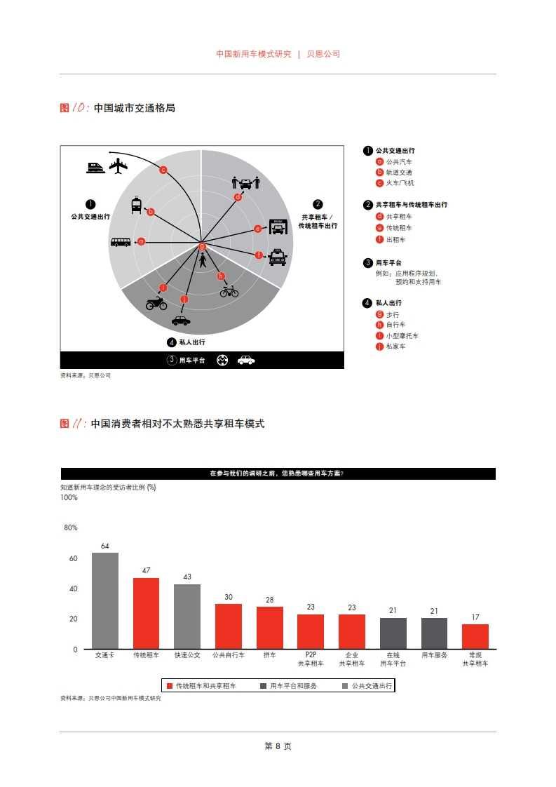 贝恩:2015年中国新用车模式研究_010