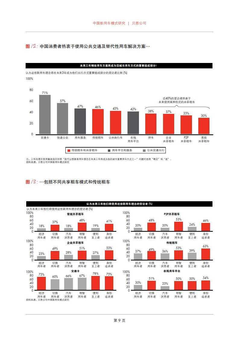 贝恩:2015年中国新用车模式研究_011