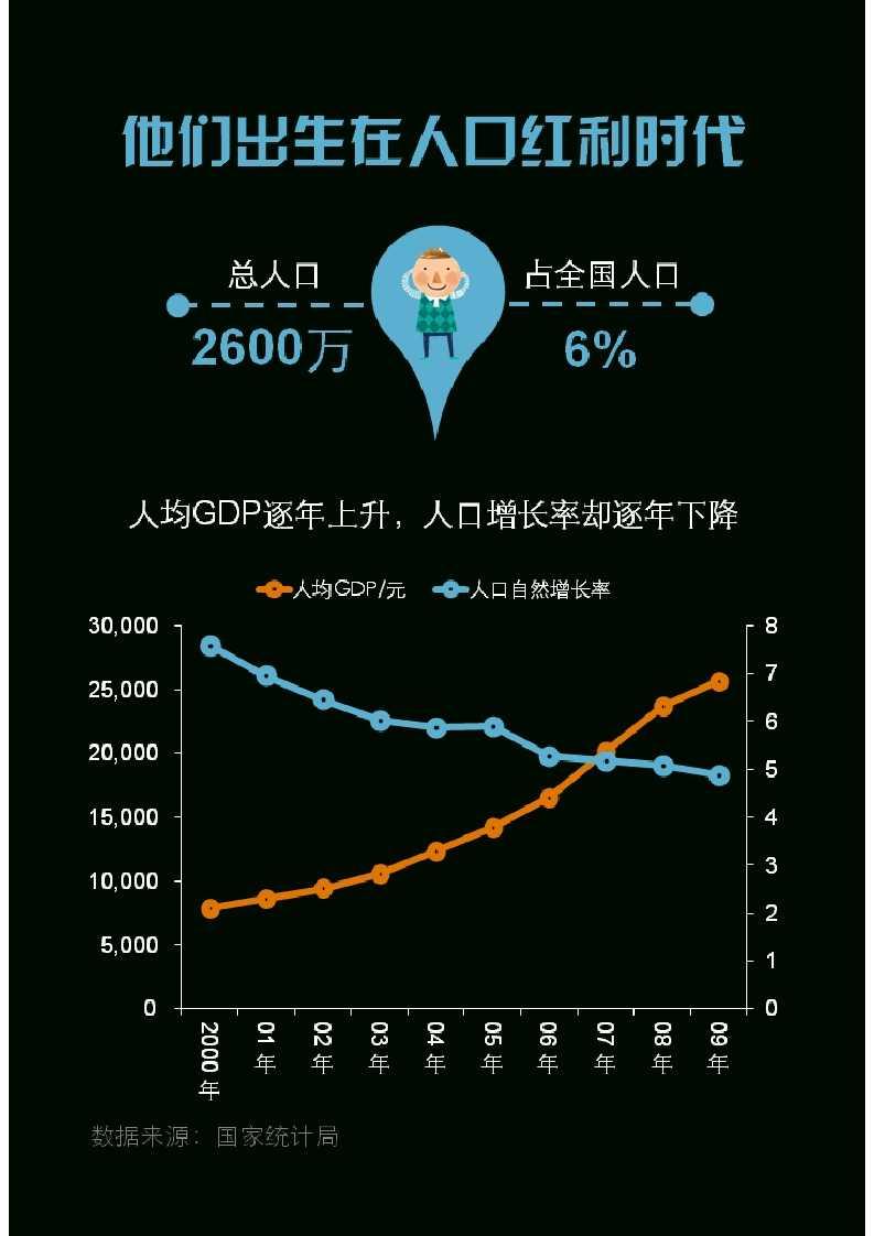 零点调查:中国00后群体研究报告_004