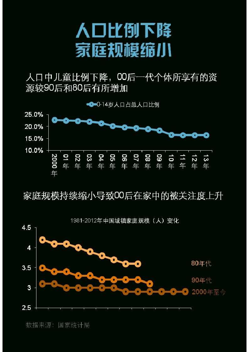 零点调查:中国00后群体研究报告_005