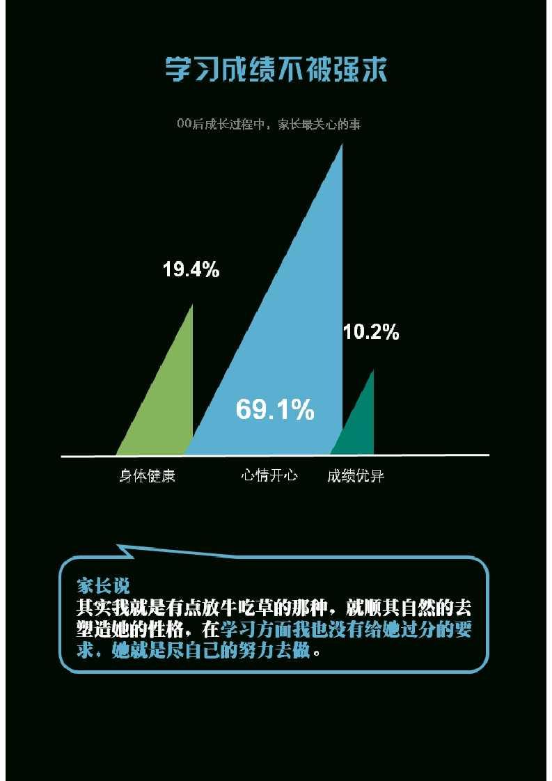 零点调查:中国00后群体研究报告_022