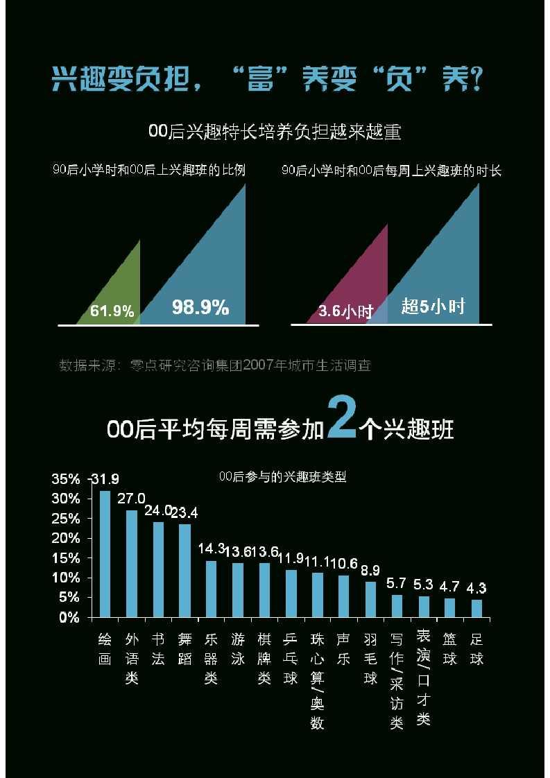 零点调查:中国00后群体研究报告_024