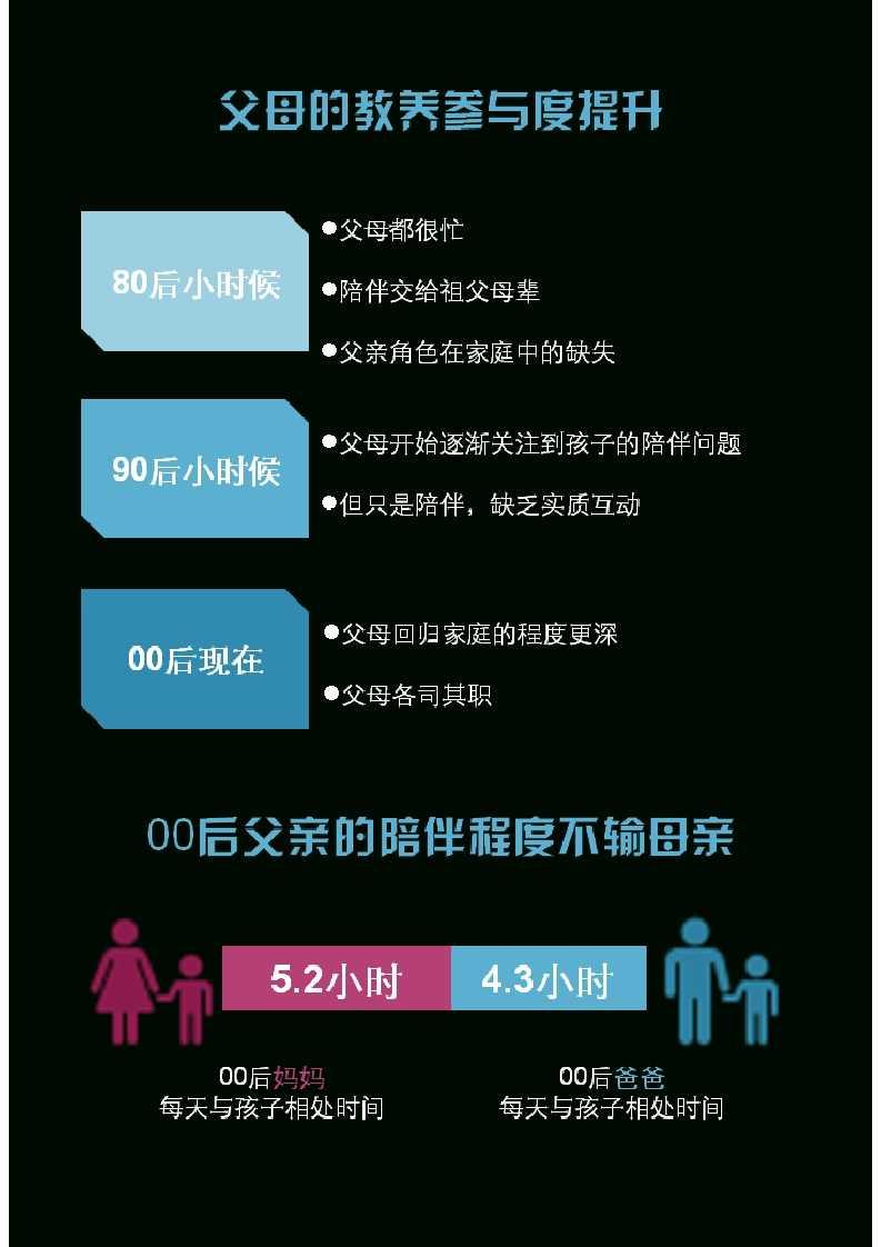 零点调查:中国00后群体研究报告_029