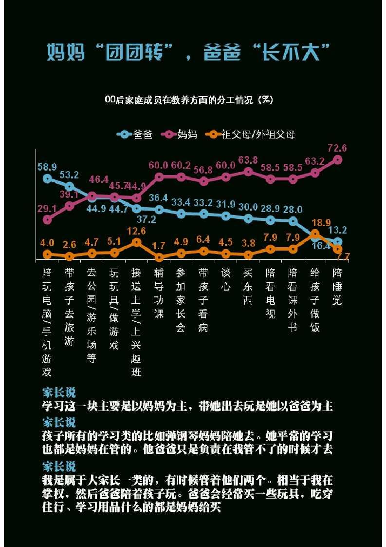 零点调查:中国00后群体研究报告_030