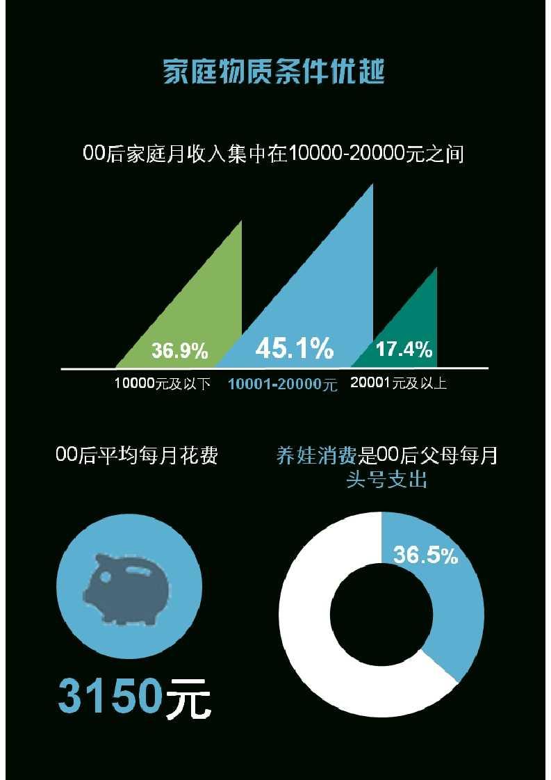 零点调查:中国00后群体研究报告_033