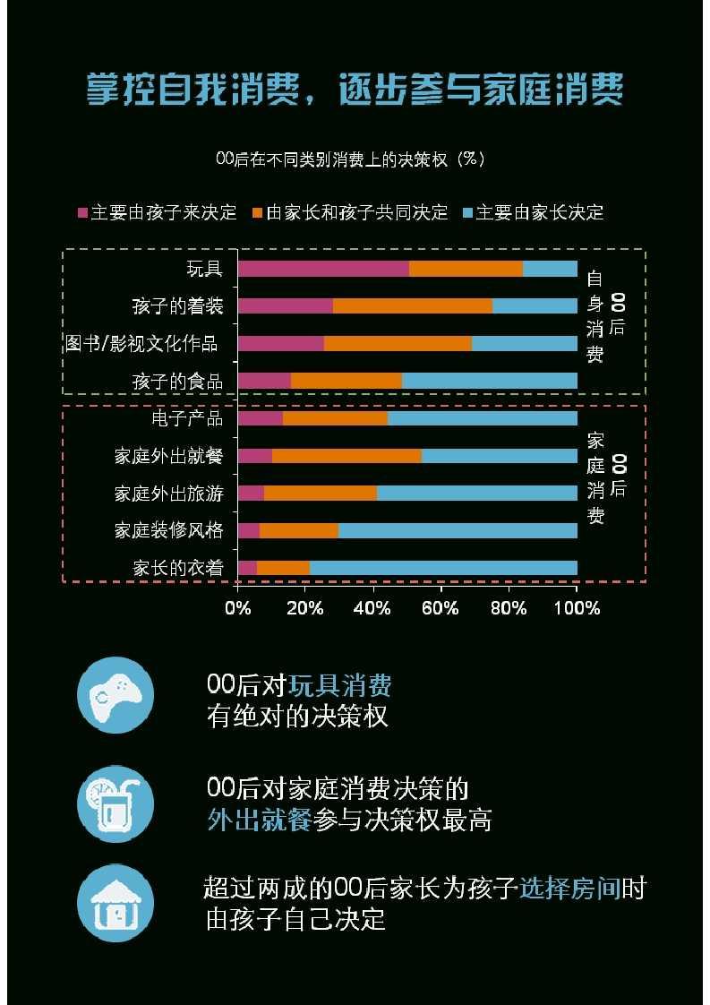 零点调查:中国00后群体研究报告_038