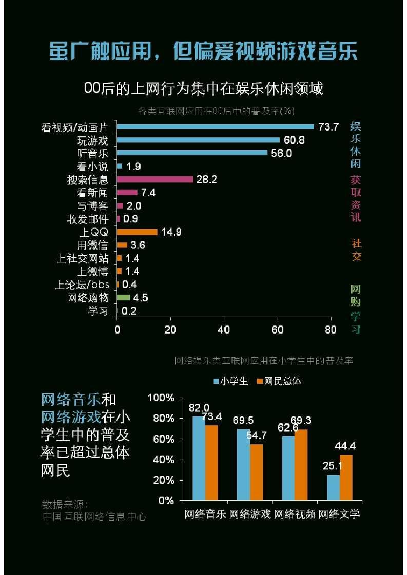 零点调查:中国00后群体研究报告_042